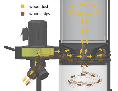 Delta® 1HP Dust Collector at Menards®