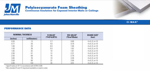 Johns Manville CI Max® Polyiso Foam Insulation 4' x 8' at