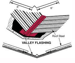 40 Quot W X 10 L Multi Tone Steel Valley Flashing At Menards 174