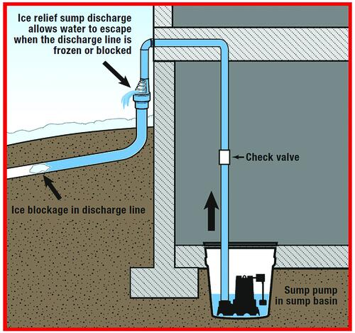 Water Source Ice Relief Sump Pump Discharge At Menards