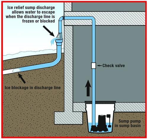 Water Source Ice Relief Sump Pump Discharge At Menards