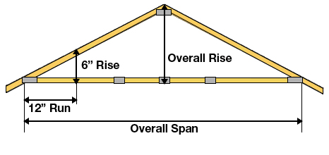 Roof Truss Buying Guide at Menards®