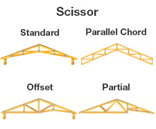 Cathedral Roof Truss & There Are Many Different Types Of Roof
