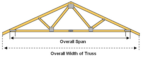 Roof Truss Buying Guide at Menards® on room stage design, room floor design, room painting, room interior design, room hall design, room roof design, room framing, room lighting design, room bar design, room building design, room wall design, room window design, room furniture design, room light design, room inspection, room door design,