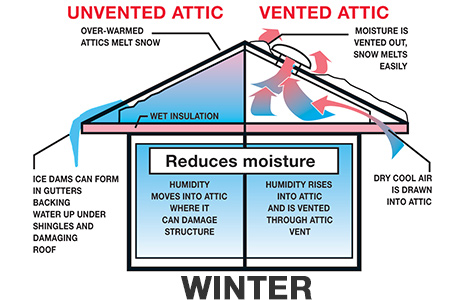 Roof Ventilation Buying Guide at Menards