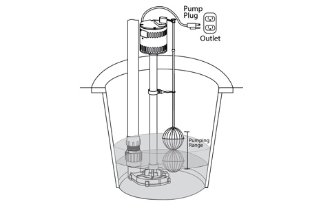 Sump pump buying guide at menards malvernweather Gallery