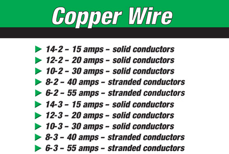 ampchart electrical wire & cable at menards®