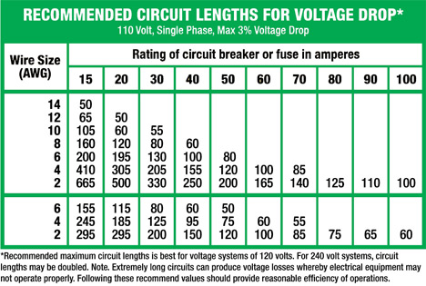 240v vs 110v wire gauge the garage journal board yes and no i dont mean to be rude but a lot of things go into using some of the more complex tables for general homeowner use i would recommend greentooth Images