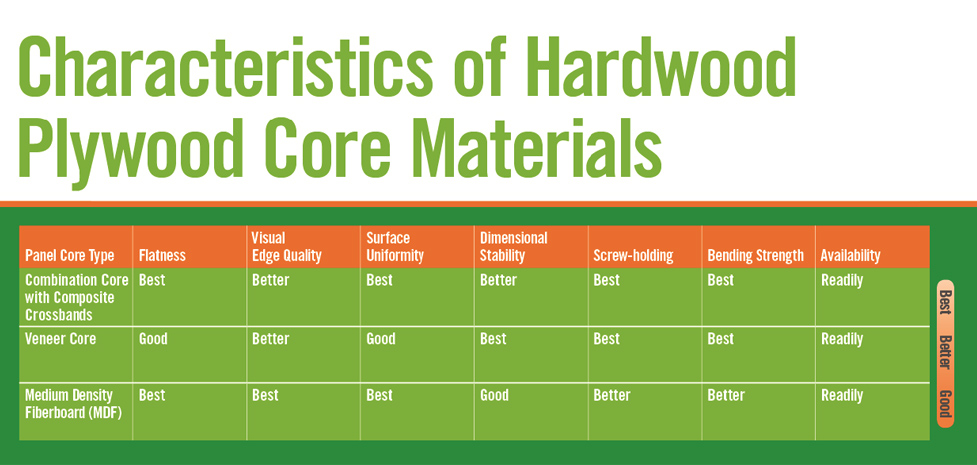 Hardwood Plywood Buying Guide at Menards®