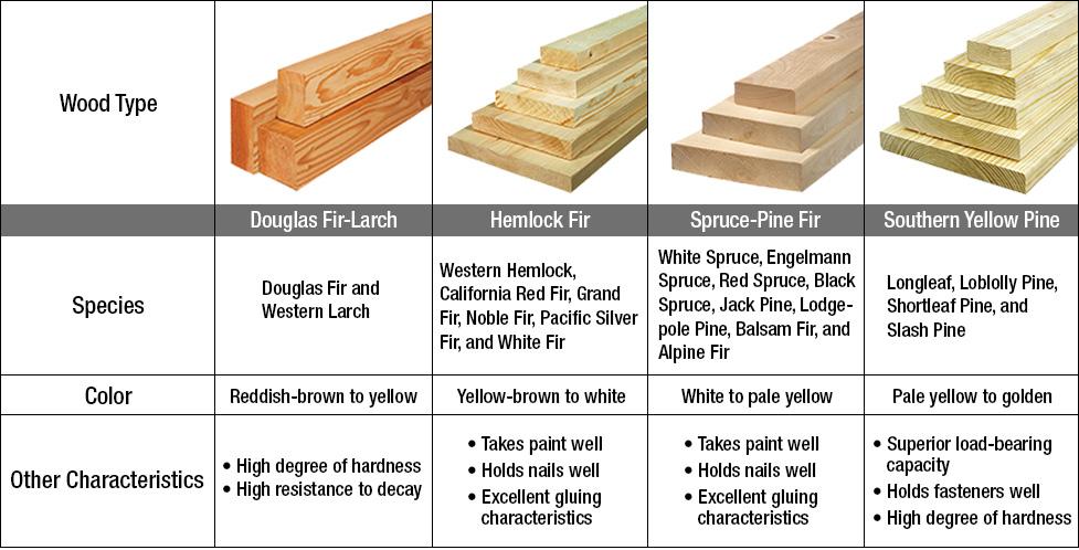Lumber Buying Guide At Menards