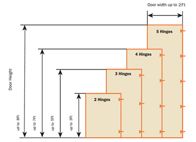 Chart to determine the number of hinges.