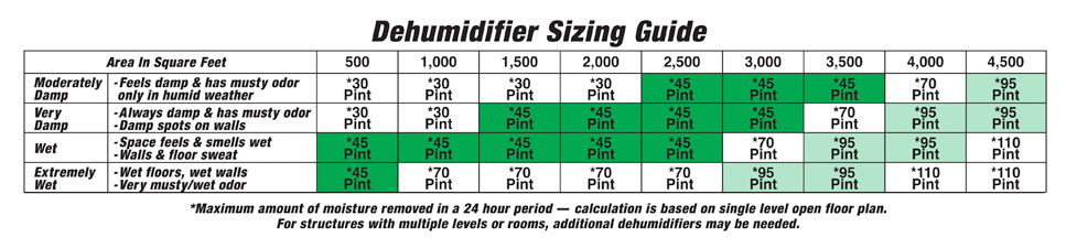 Dehumidifier Buying Guide at Menards®