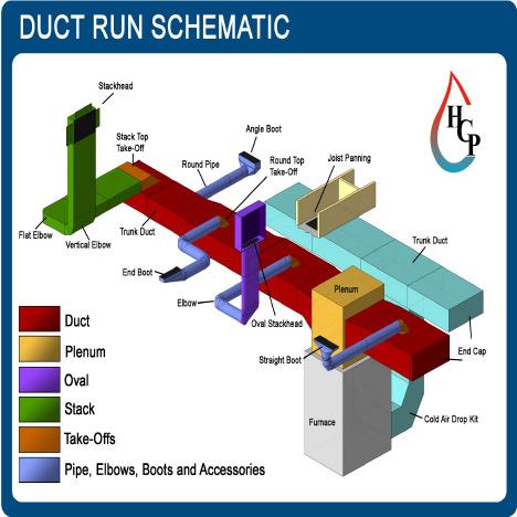 ductwork buying guide at menards®  menards
