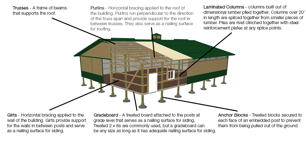Pole Barnpost Frame Buying Guide At Menards�rhmenards: Electrical Wiring Diagram For Pole Shed At Elf-jo.com