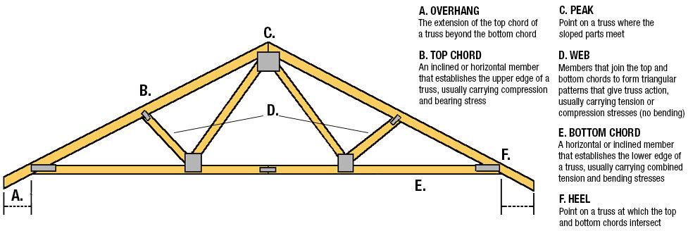 TrussChart roof truss buying guide at menards®