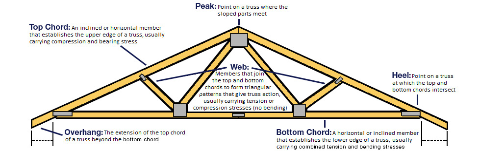 Trussed roofs alterations to trussed rafters for Engineered roof trusses prices