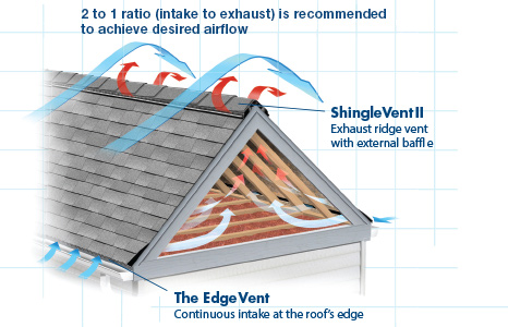Roof Vent Baffles Amp Soffit Vent Baffles